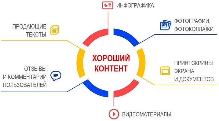 Как контент на сайте влияет на его продвижение